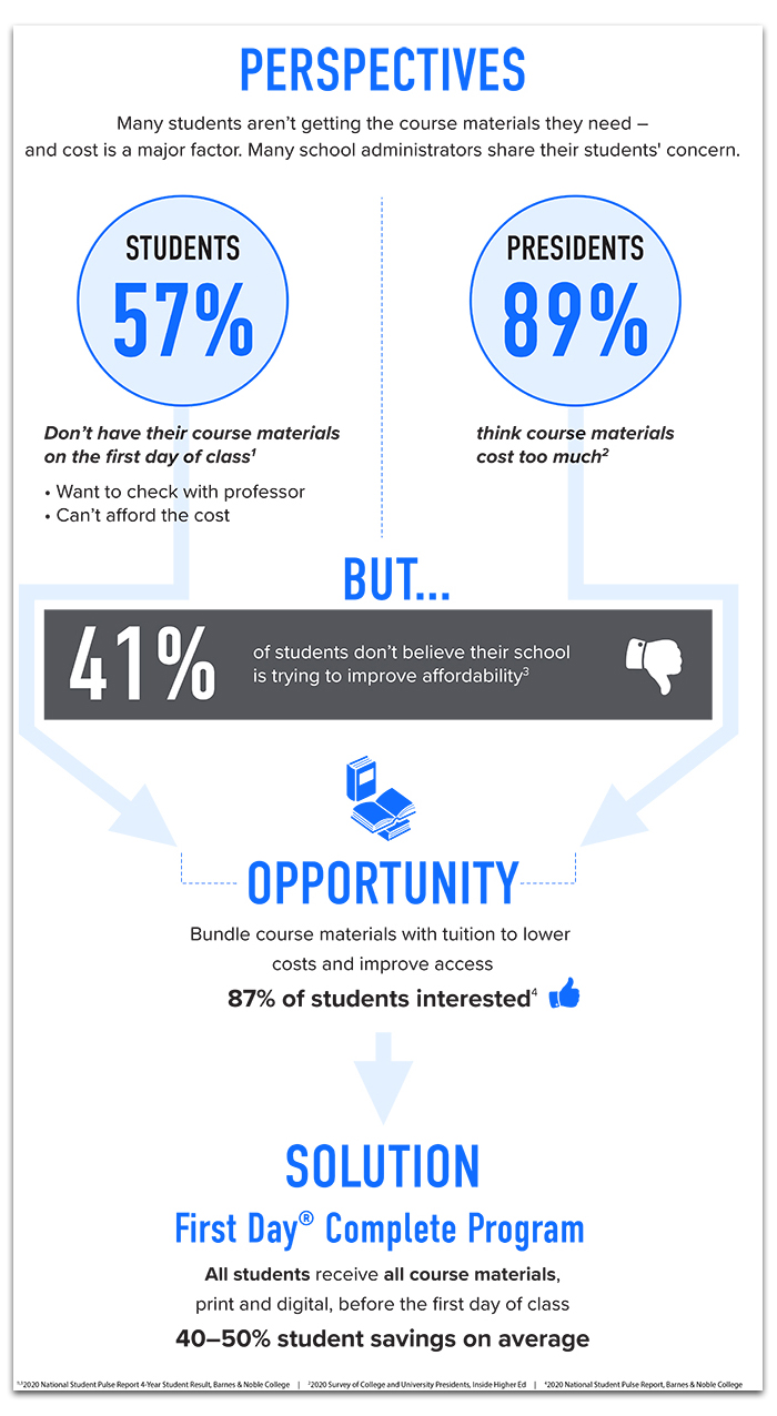 Course Materials Perspective Infographic